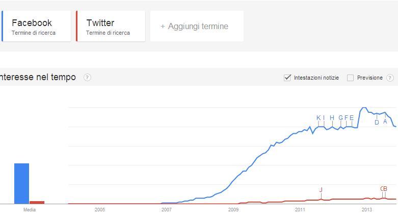 Facebook e Twitter Trend