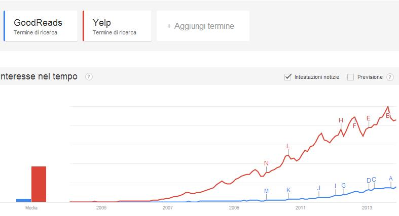 Goodreads Yelp trend