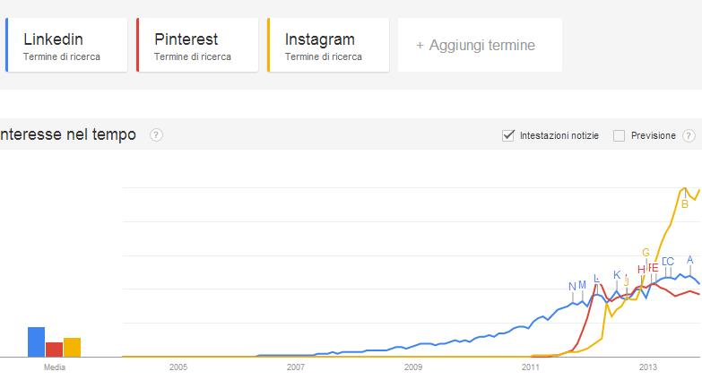 Linkedin Pinterest Instagram Trends