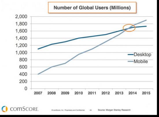 statistiche mobile vs desktop